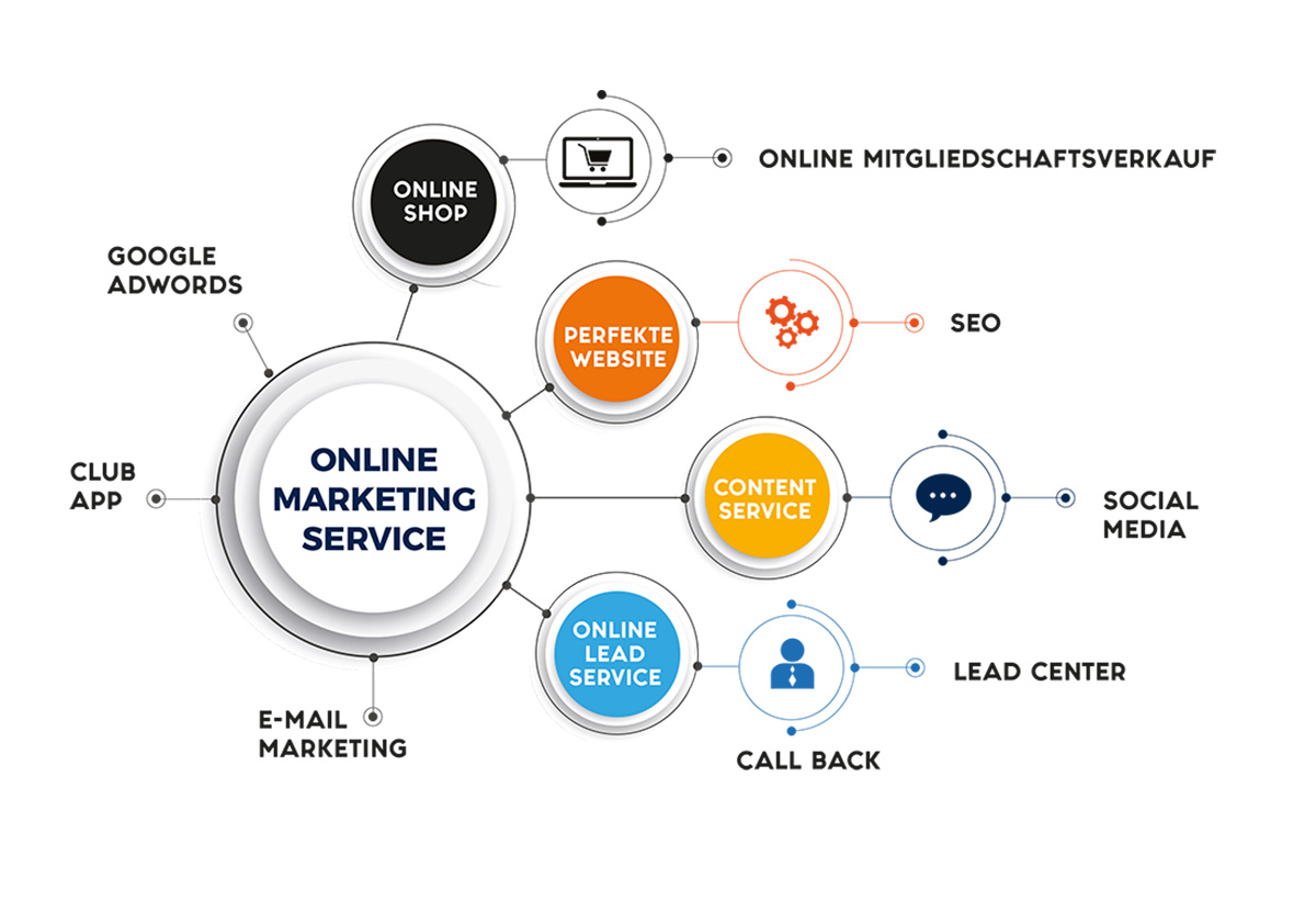 Online Marketing optimieren - mit ACISO